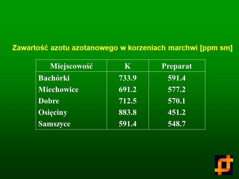 Miejscowość K Preparat Bachórki Miechowice Dobre Osięciny Samszyce