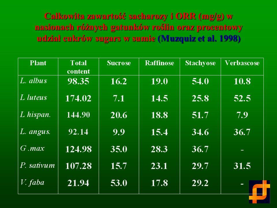 Całkowita zawartość sacharozy i ORR (mg/g) w nasionach różnych gatunków roślin oraz procentowy udział cukrów sugars w sumie (Muzquiz et al.