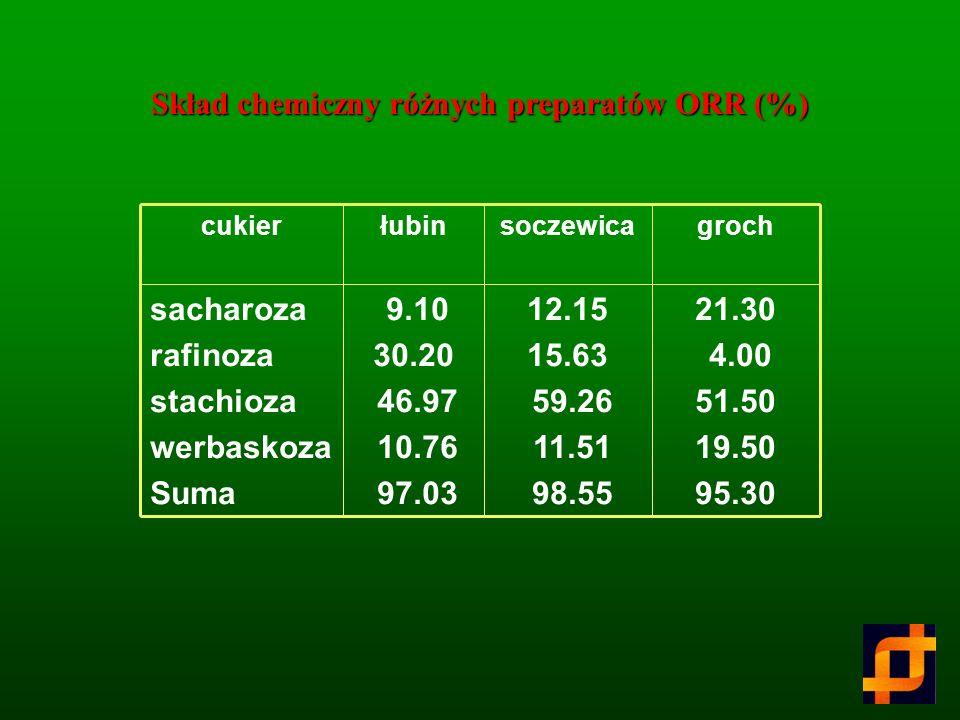 Skład chemiczny różnych preparatów ORR (%)