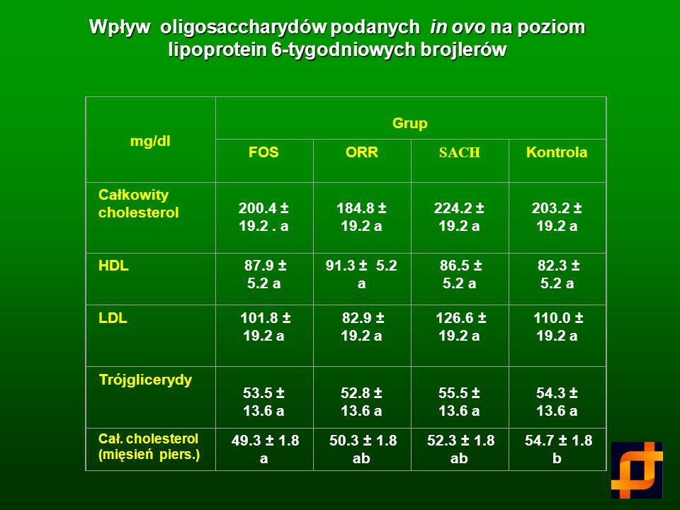 Wpływ oligosaccharydów podanych in ovo na poziom lipoprotein 6-tygodniowych brojlerów