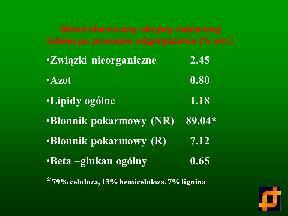 Związki nieorganiczne 2.45 Azot 0.80 Lipidy ogólne 1.18