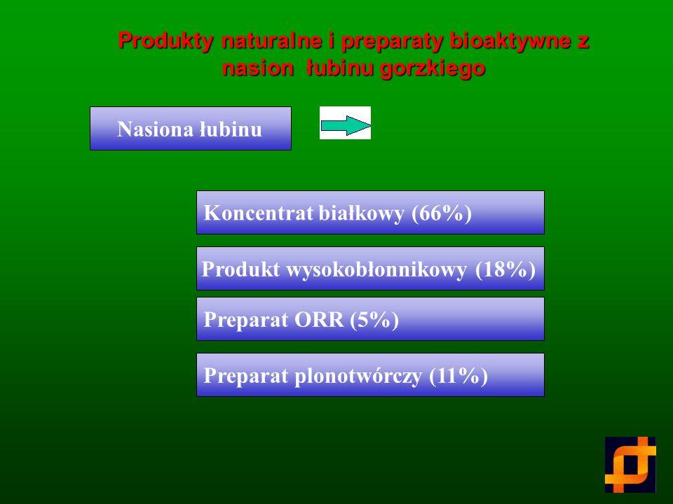 Produkty naturalne i preparaty bioaktywne z nasion łubinu gorzkiego