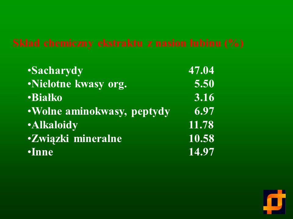 Skład chemiczny ekstraktu z nasion łubinu (%)