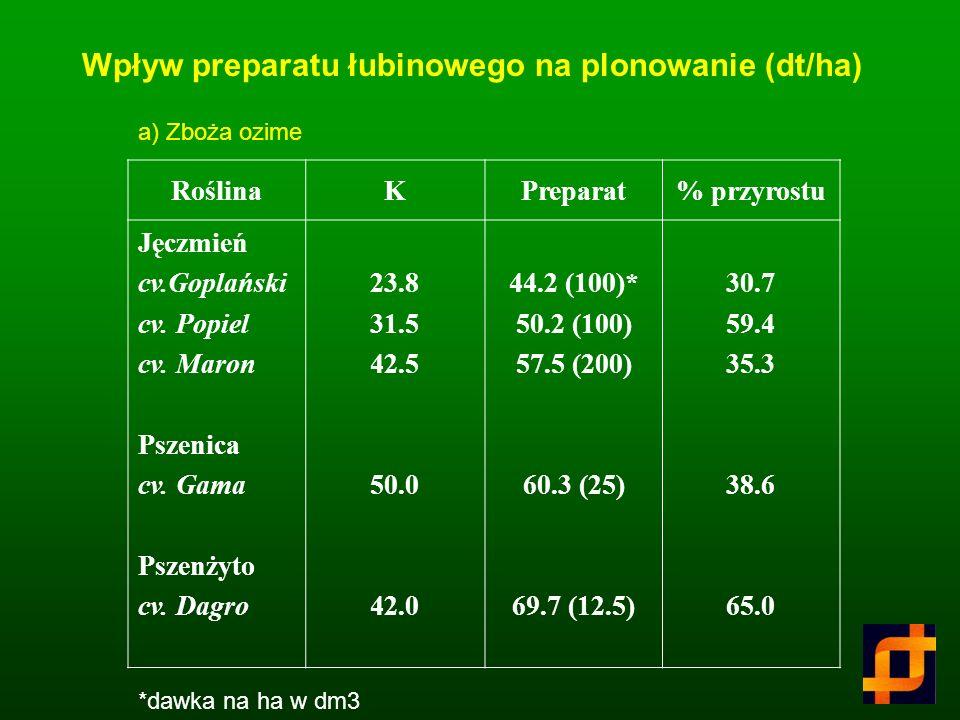 Wpływ preparatu łubinowego na plonowanie (dt/ha)