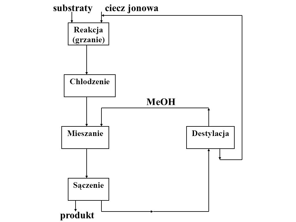 MeOH produkt Reakcja (grzanie) Chłodzenie Mieszanie Destylacja