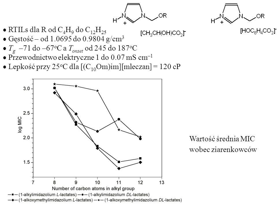 RTILs dla R od C4H9 do C12H25Gęstość – od 1.0695 do 0.9804 g/cm3. Tg –71 do –67oC a Tonset od 245 do 187oC.