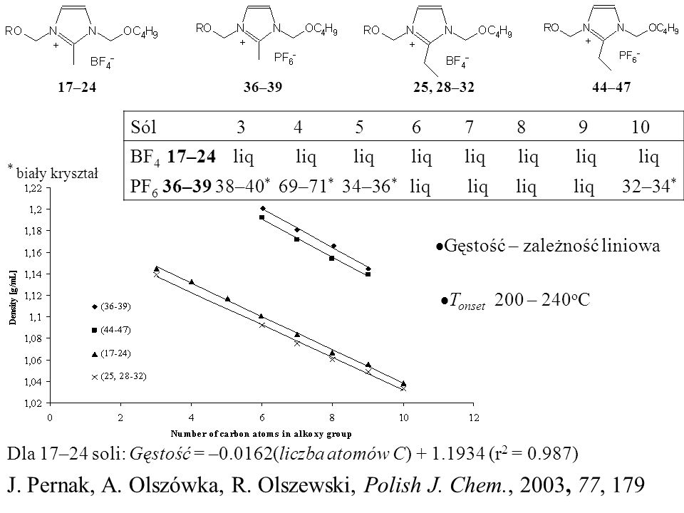 J. Pernak, A. Olszówka, R. Olszewski, Polish J. Chem., 2003, 77, 179