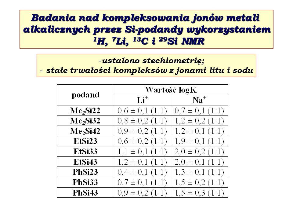 Badania nad kompleksowania jonów metali