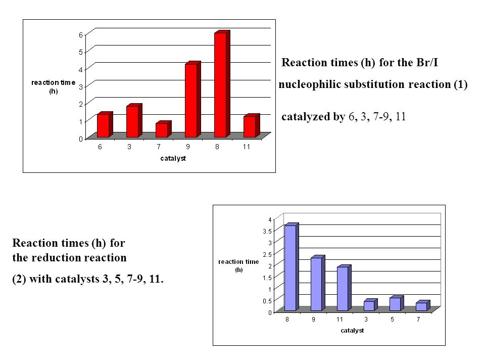 Reaction times (h) for the Br/I