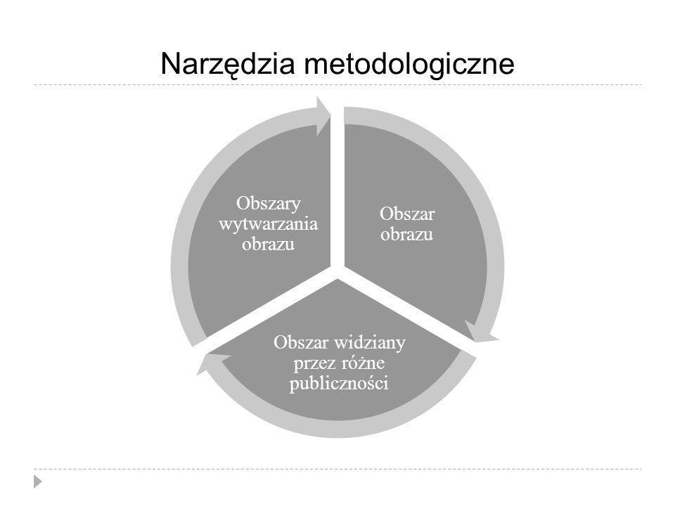 Narzędzia metodologiczne