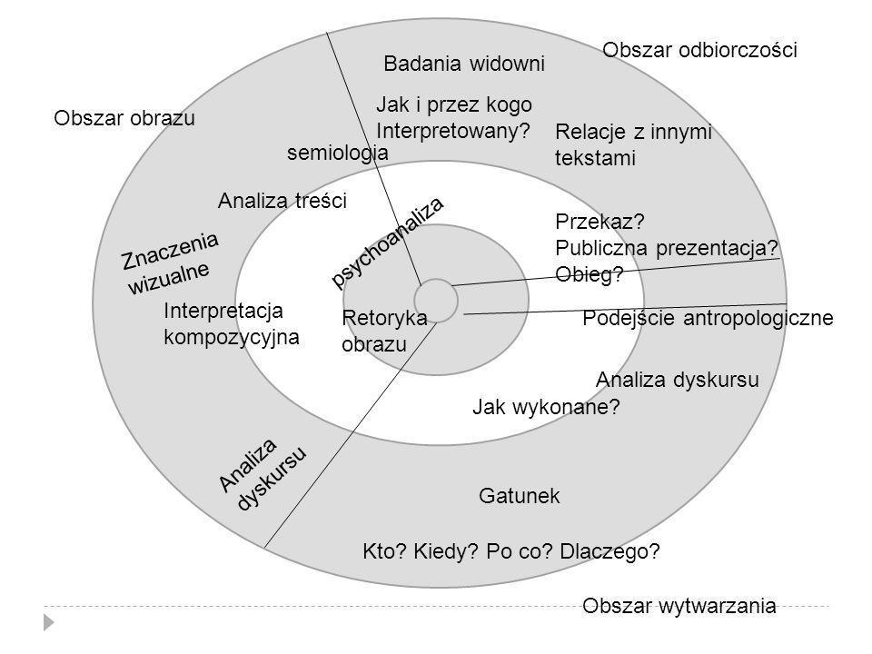 A Obszar odbiorczości. Badania widowni. Jak i przez kogo. Interpretowany Obszar obrazu. Relacje z innymi.