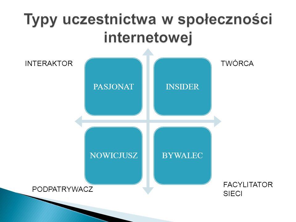 Typy uczestnictwa w społeczności internetowej