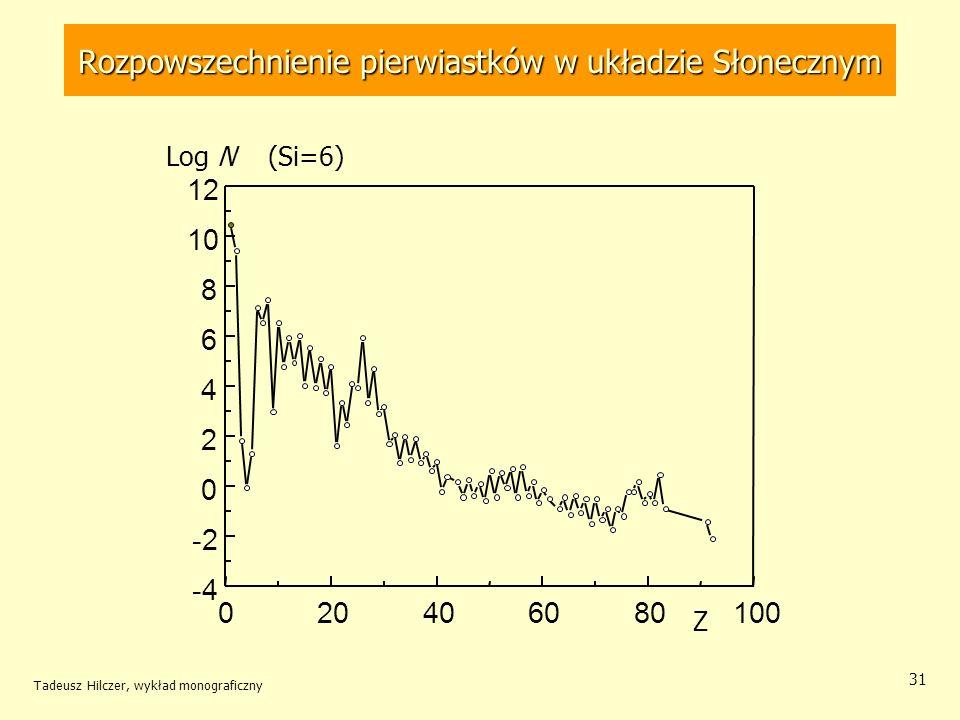Rozpowszechnienie pierwiastków w układzie Słonecznym