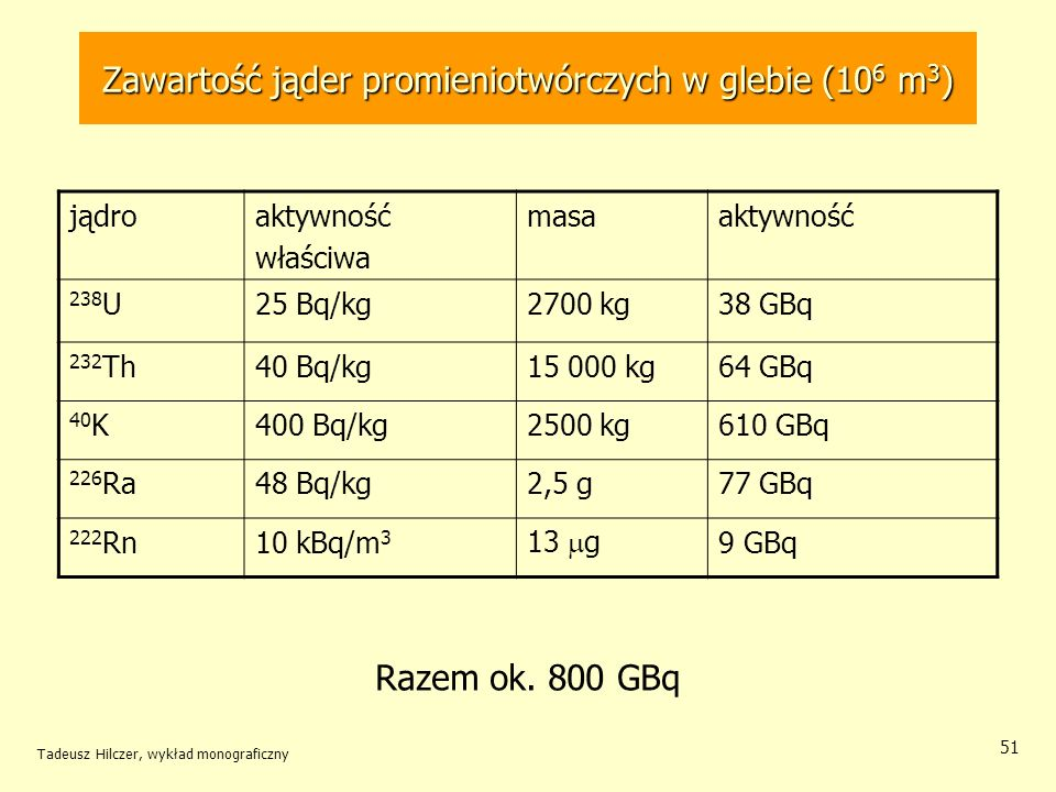 Zawartość jąder promieniotwórczych w glebie (106 m3)