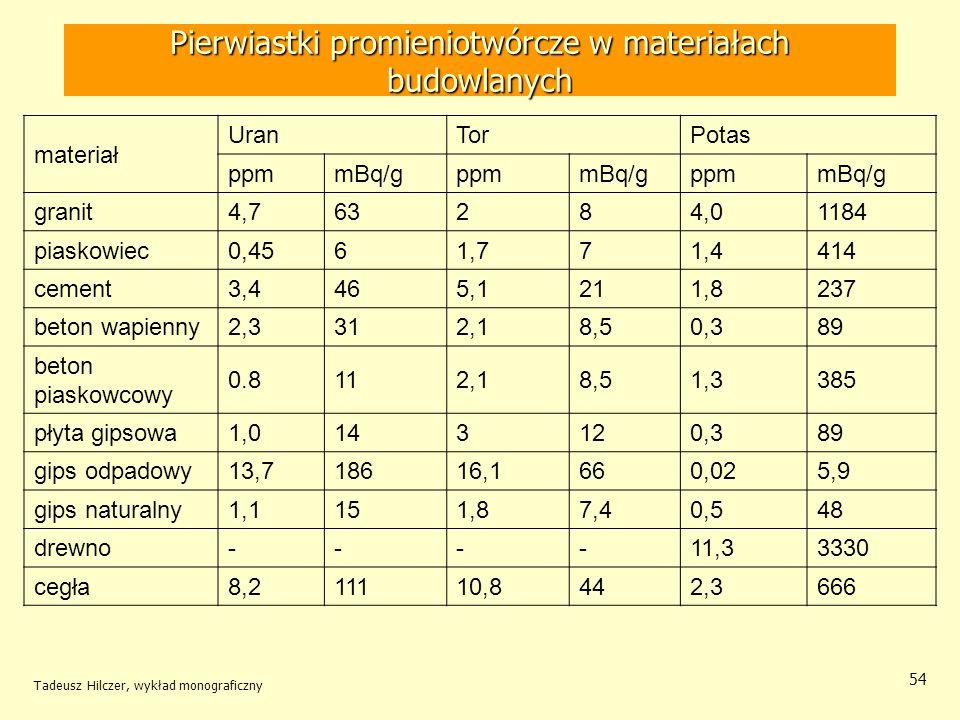 Pierwiastki promieniotwórcze w materiałach budowlanych