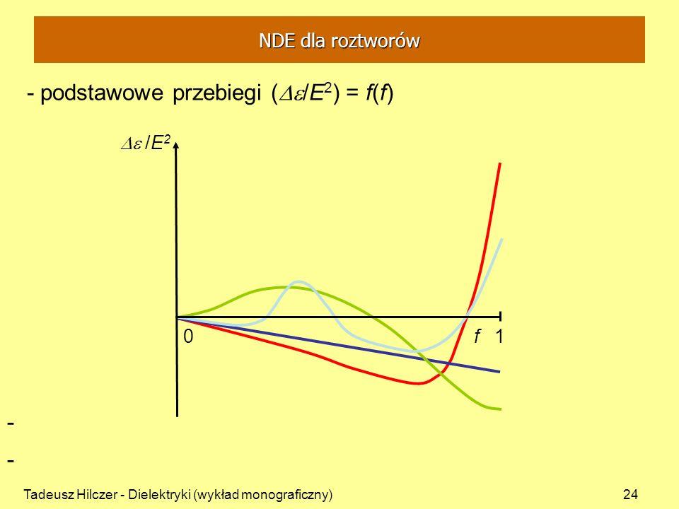 - podstawowe przebiegi (De/E2) = f(f)