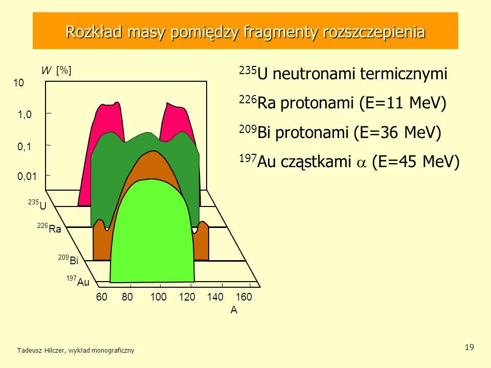 Rozkład masy pomiędzy fragmenty rozszczepienia