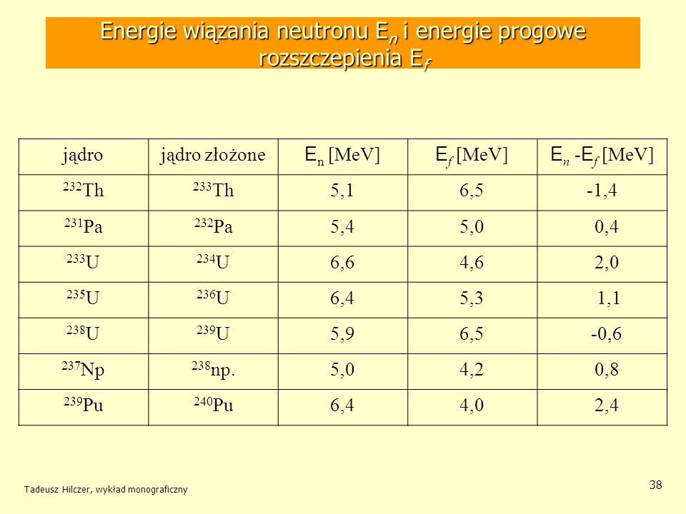 Energie wiązania neutronu En i energie progowe rozszczepienia Ef
