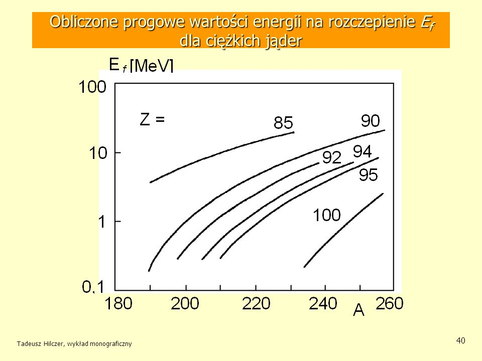 Obliczone progowe wartości energii na rozczepienie Ef dla ciężkich jąder