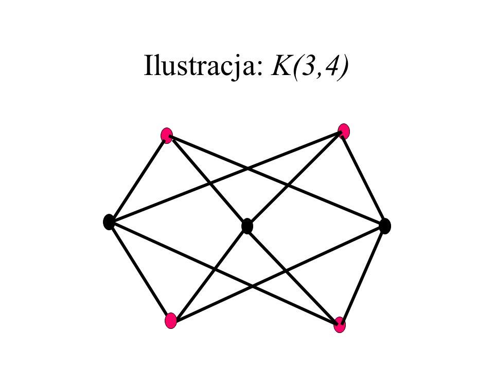 Ilustracja: K(3,4)