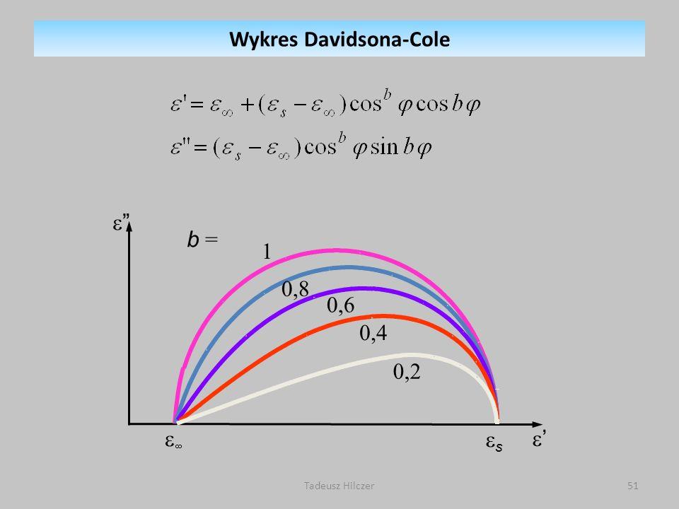 Wykres Davidsona-Cole