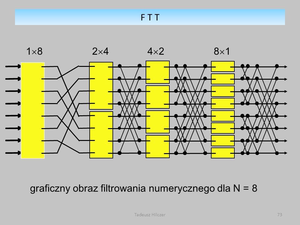 graficzny obraz filtrowania numerycznego dla N = 8