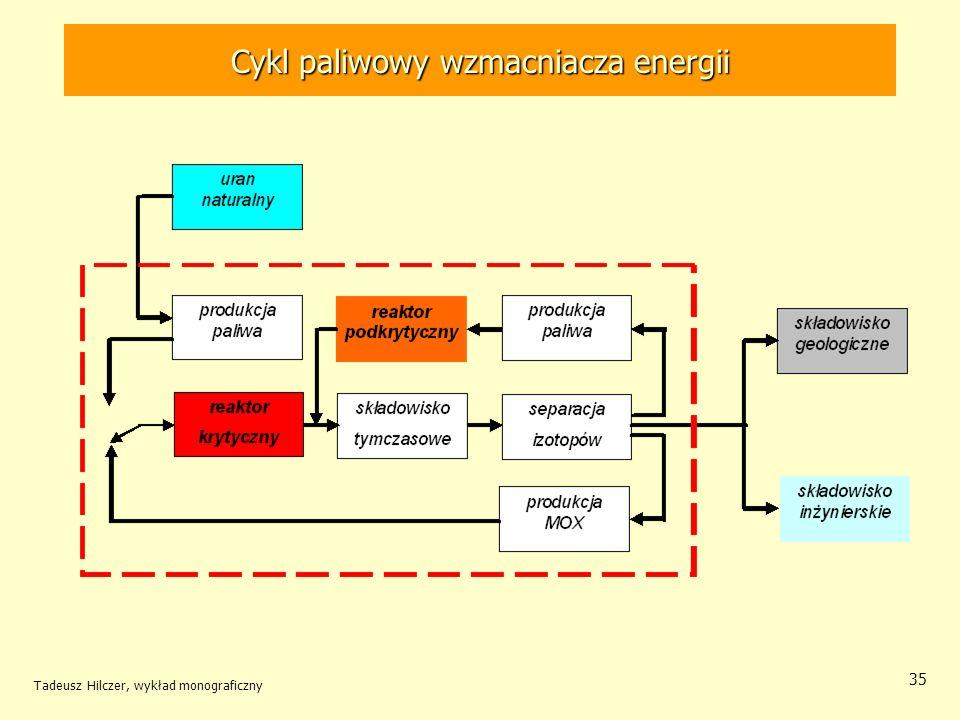 Cykl paliwowy wzmacniacza energii