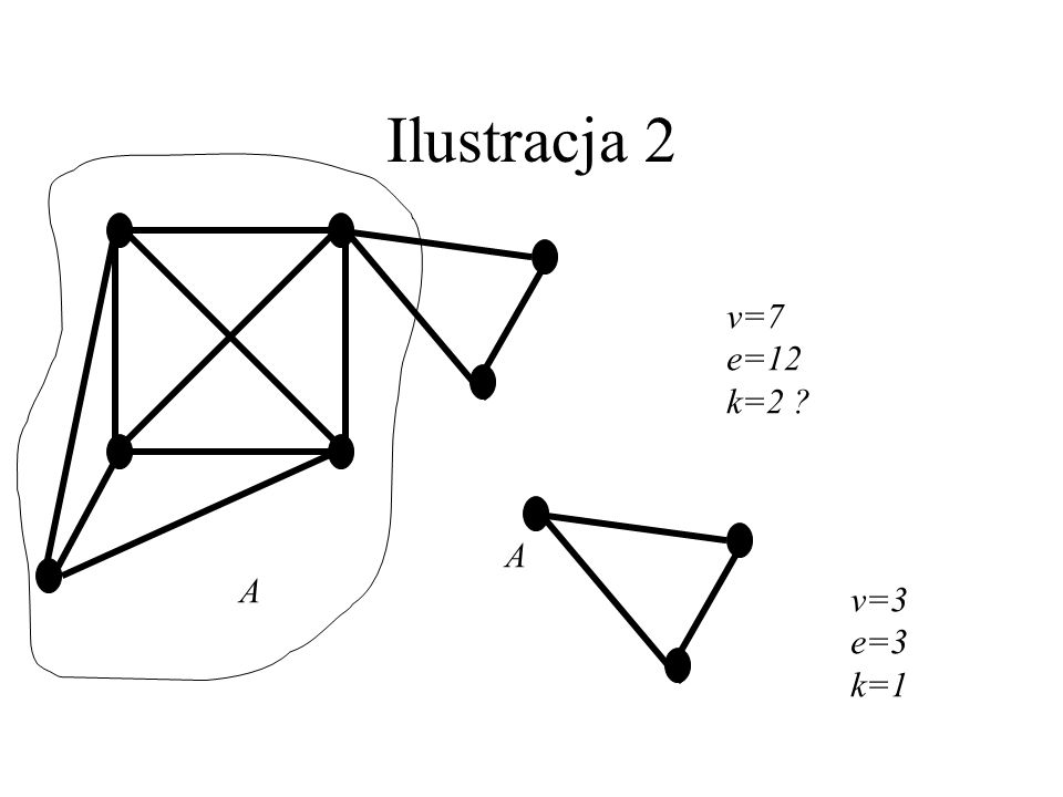 Ilustracja 2 v=7 e=12 k=2 A A v=3 e=3 k=1