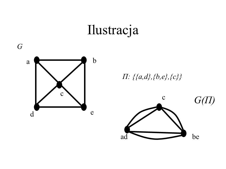 Ilustracja G a b Π: {{a,d},{b,e},{c}} c c ad be G(Π) e d