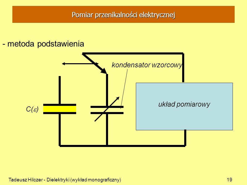 Pomiar przenikalności elektrycznej
