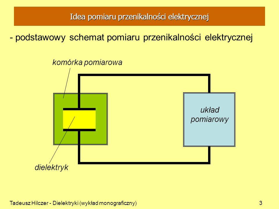 Idea pomiaru przenikalności elektrycznej