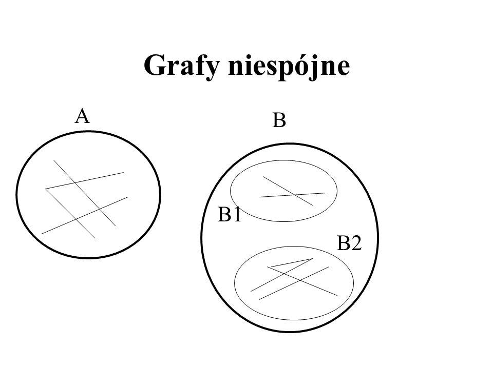Grafy niespójne A B B1 B2