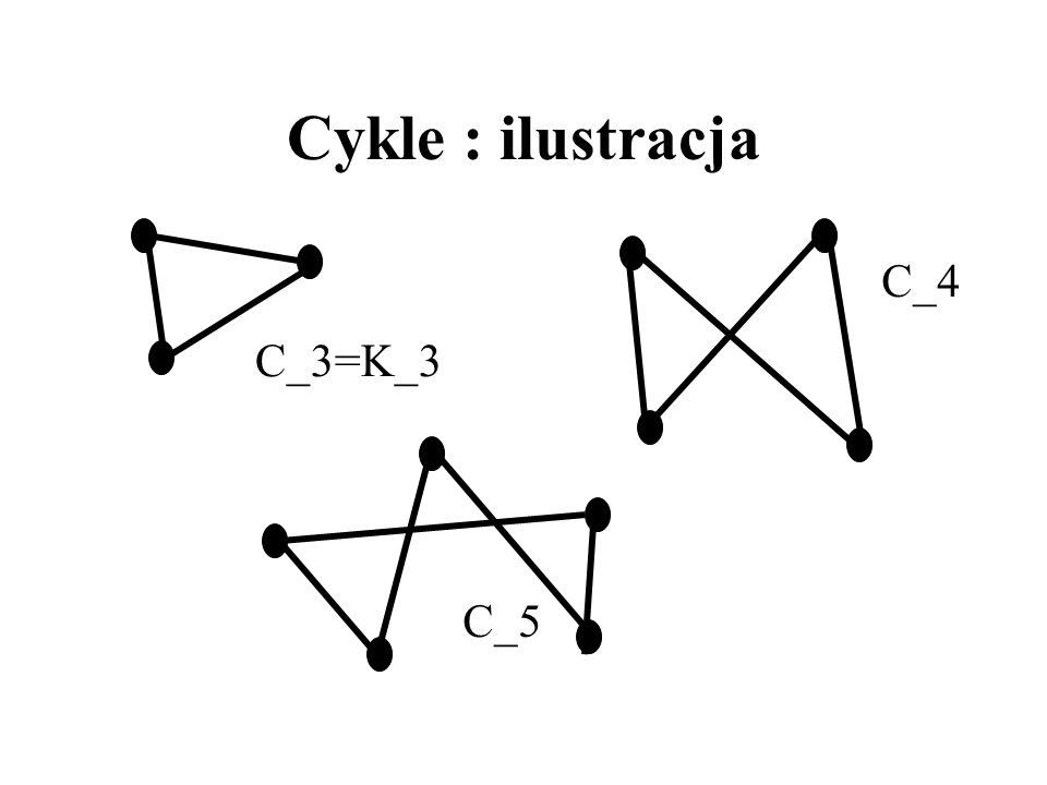 Cykle : ilustracja C_3=K_3 C_4 C_5