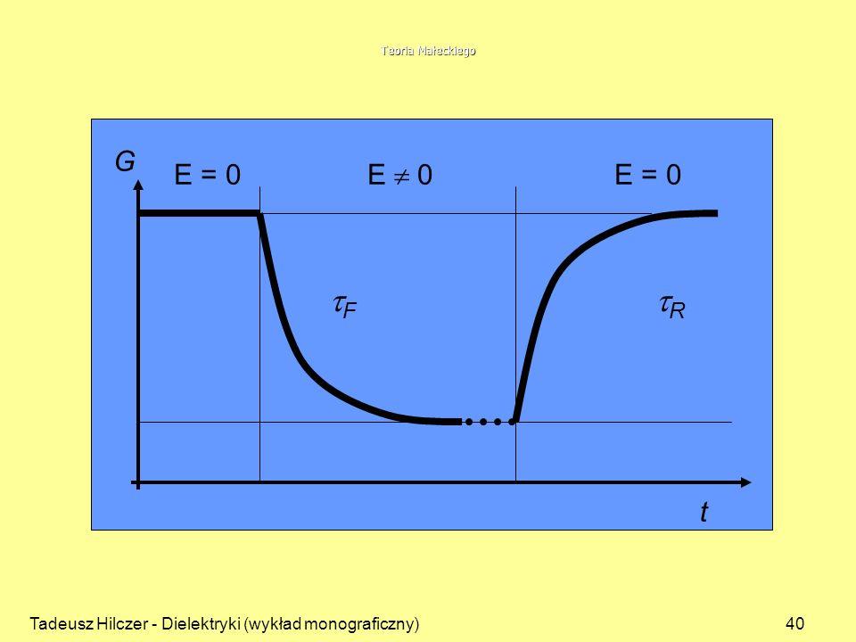 Teoria Małeckiego G. E = 0 E  0 E = 0. tF tR.