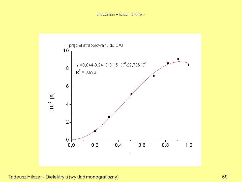 Nitrobenzen – heksan I0=f(f)E=0