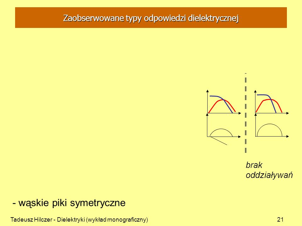 Zaobserwowane typy odpowiedzi dielektrycznej