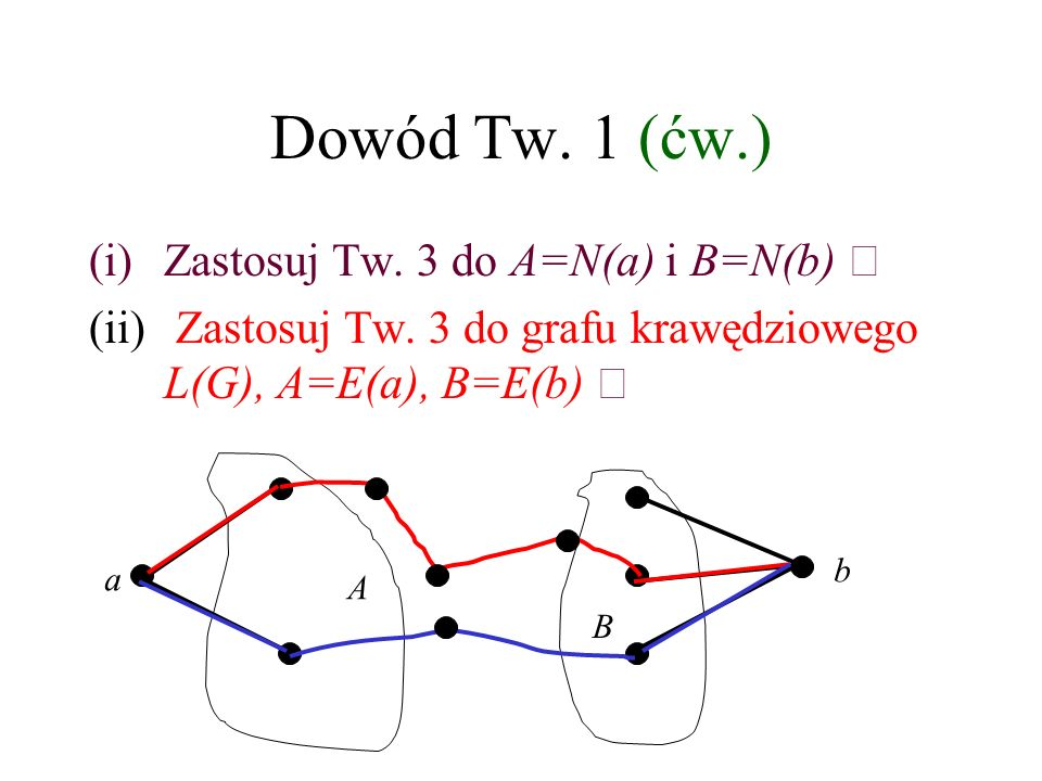 Dowód Tw. 1 (ćw.) Zastosuj Tw. 3 do A=N(a) i B=N(b) 