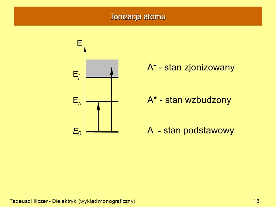 A+ - stan zjonizowany A* - stan wzbudzony A - stan podstawowy E Ej En