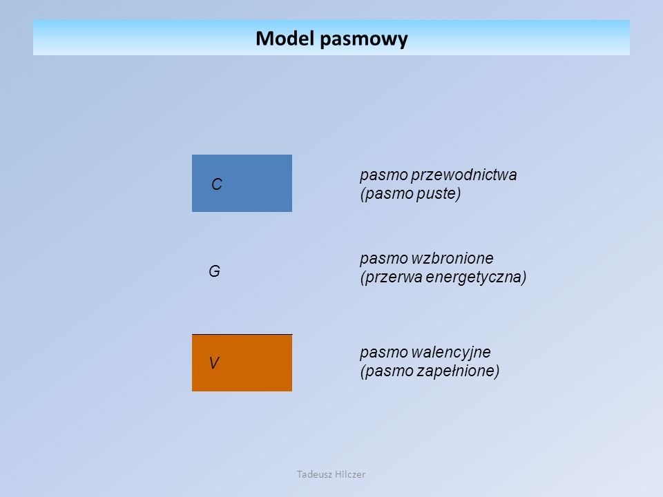 Model pasmowy pasmo przewodnictwa C (pasmo puste) pasmo wzbronione
