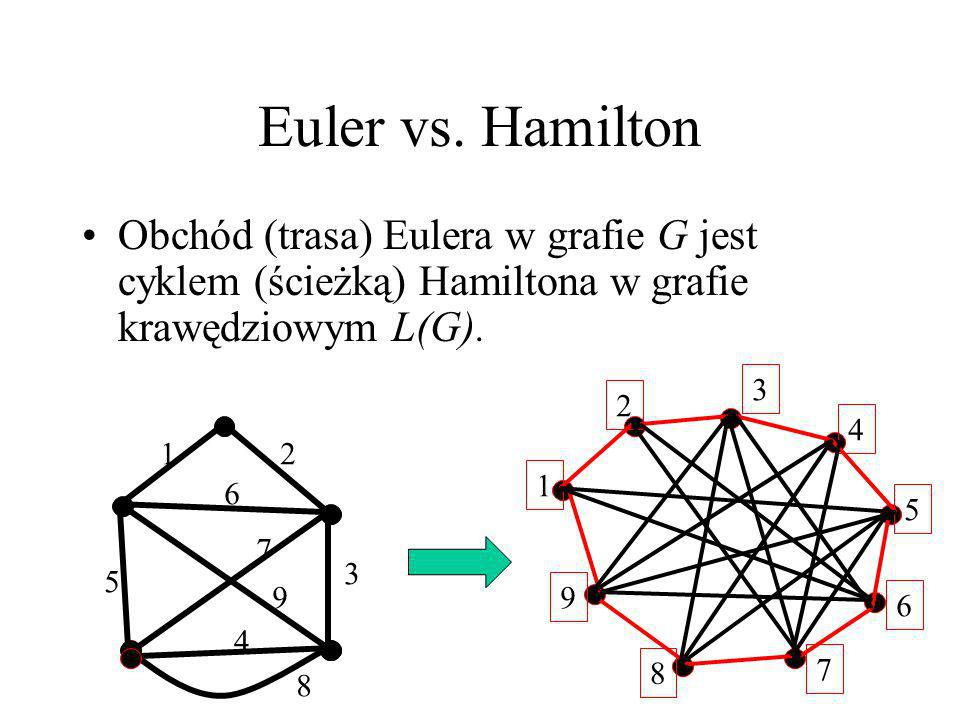 Euler vs. Hamilton Obchód (trasa) Eulera w grafie G jest cyklem (ścieżką) Hamiltona w grafie krawędziowym L(G).