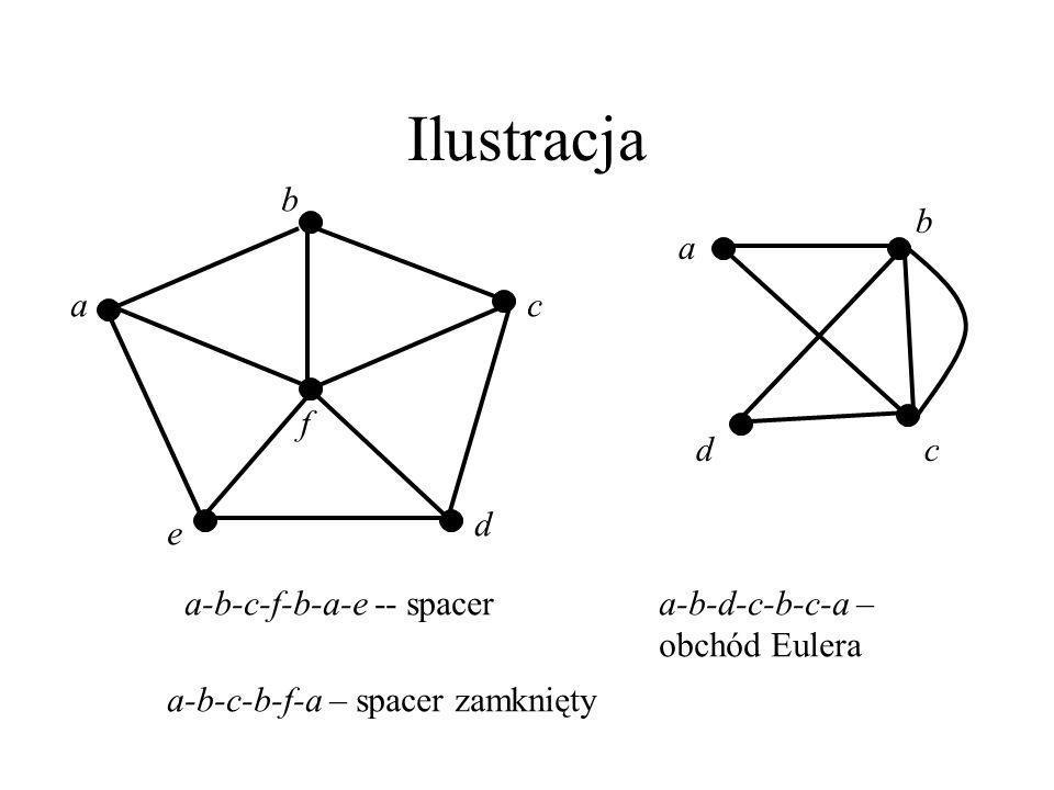 Ilustracja a b c d e f a b c d a-b-c-f-b-a-e -- spacer a-b-d-c-b-c-a –