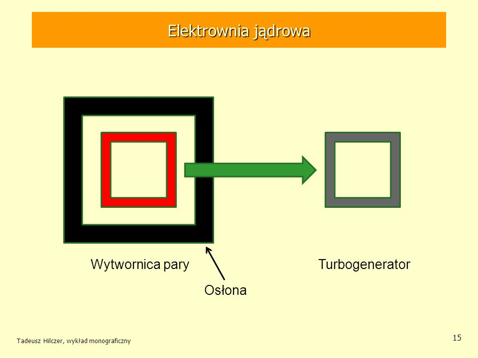 Elektrownia jądrowa Elektrownia jądrowa Turbogenerator Osłona