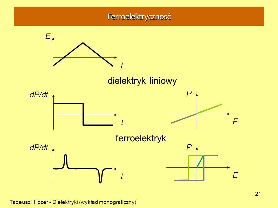 dielektryk liniowy ferroelektryk Ferroelektryczność E t dP/dt P t E