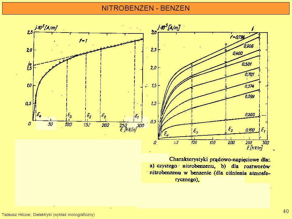 NITROBENZEN - BENZEN Tadeusz Hilczer, Dielektryki (wykład monograficzny)