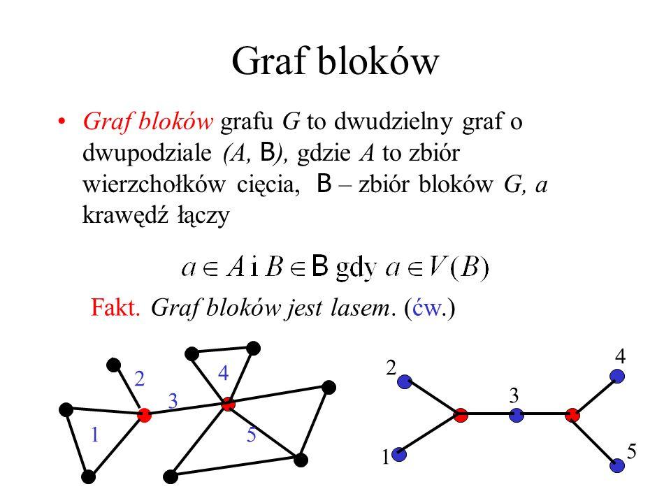 Graf bloków Graf bloków grafu G to dwudzielny graf o dwupodziale (A, B), gdzie A to zbiór wierzchołków cięcia, B – zbiór bloków G, a krawędź łączy.