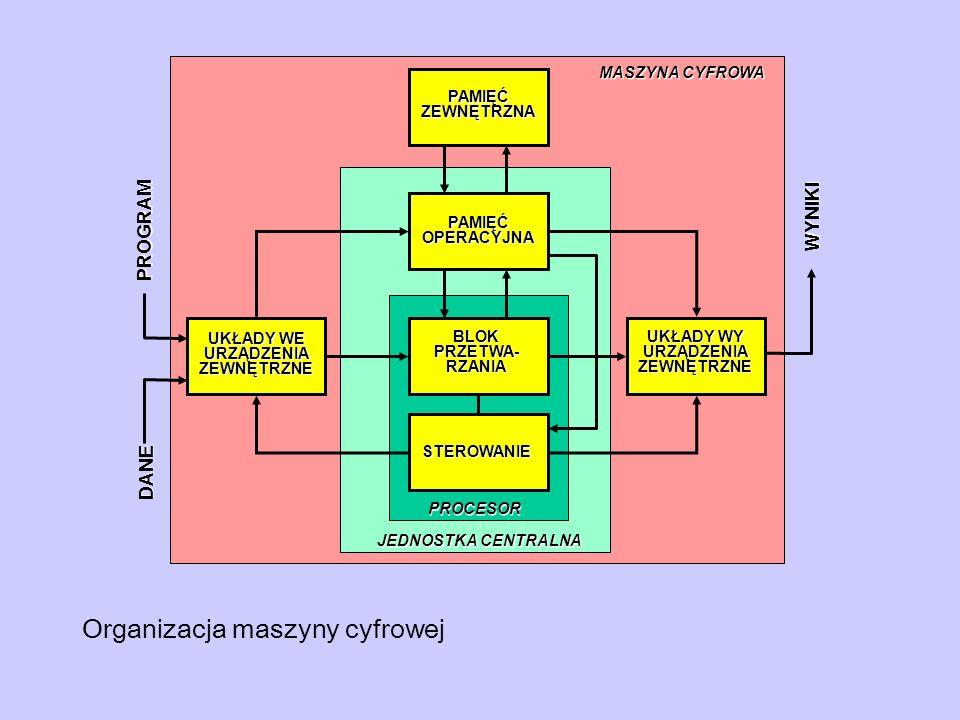 Organizacja maszyny cyfrowej