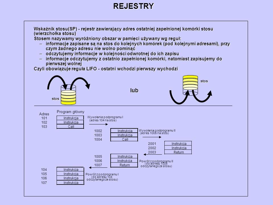 REJESTRYWskaźnik stosu(SP) - rejestr zawierający adres ostatniej zapełnionej komórki stosu (wierzchołka stosu)