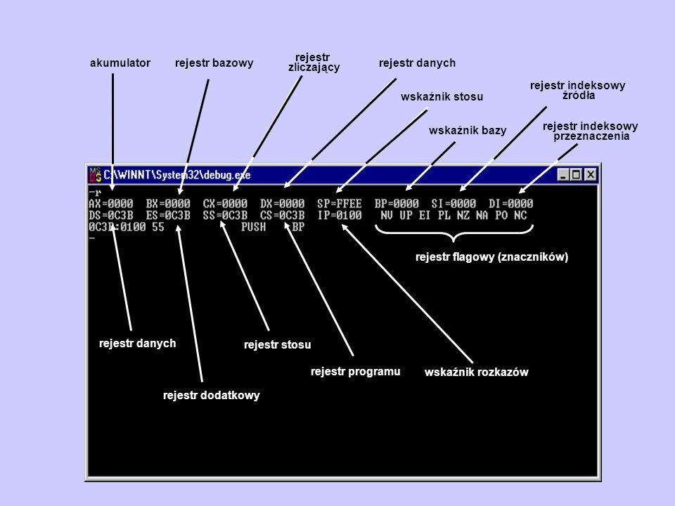 rejestr indeksowy źródła wskaźnik stosu