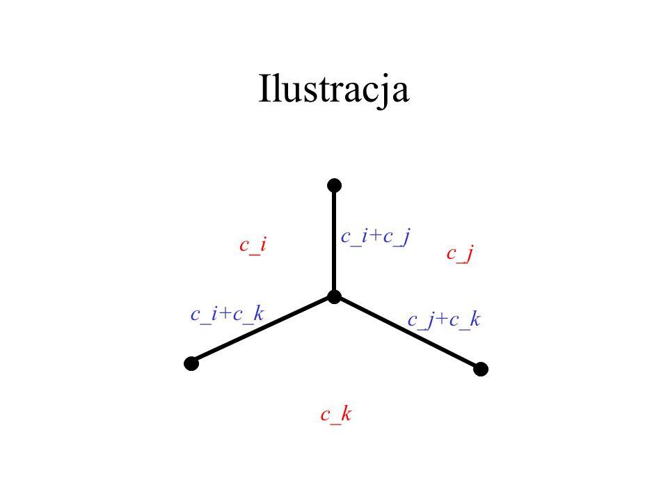 Ilustracja c_i+c_j c_i c_j c_i+c_k c_j+c_k c_k