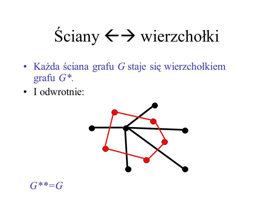 Ściany  wierzchołki Każda ściana grafu G staje się wierzchołkiem grafu G*. I odwrotnie: G**=G